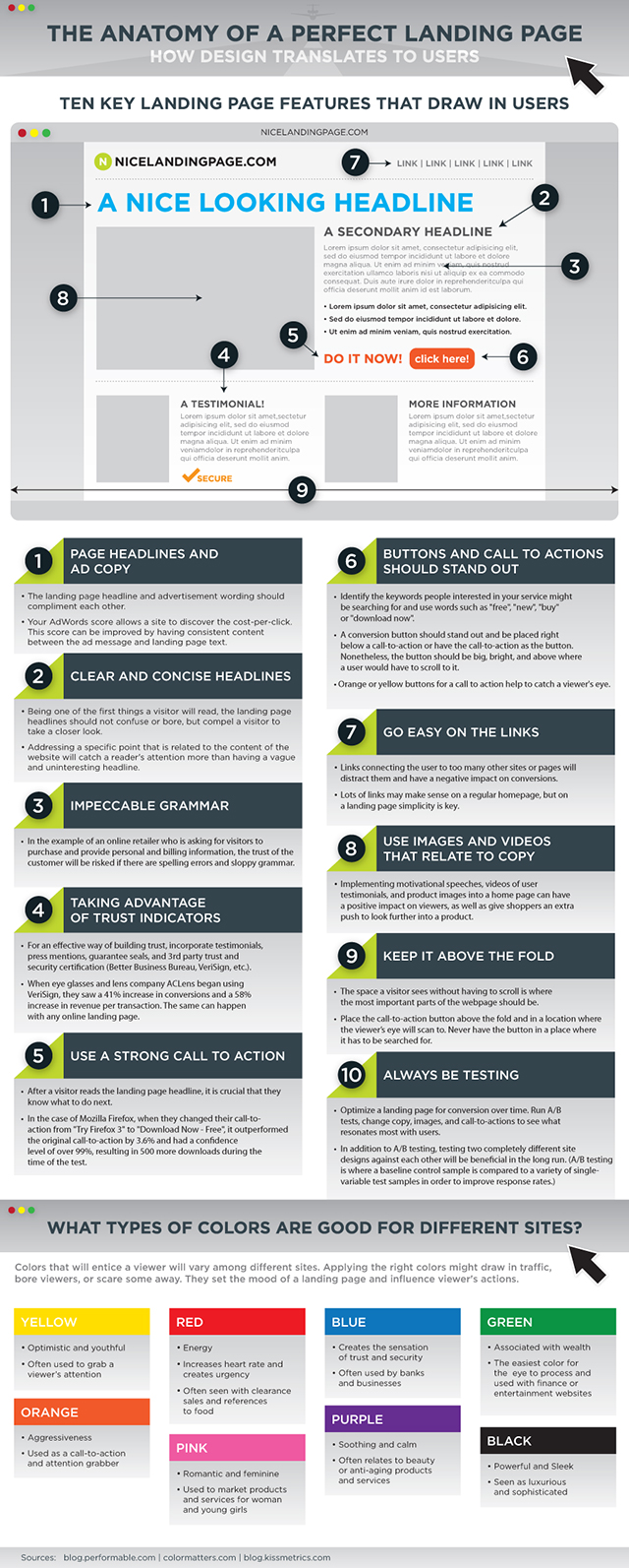 Best Practices For A Perfect Landing Page
