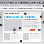 Perfect Landing Pages
